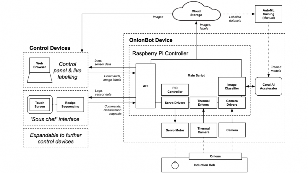 Diagram of networked drivers and devices in OnionBot robotic sous-chef