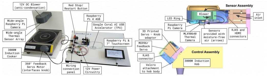 OnionBot robotic sous-chef hardware list